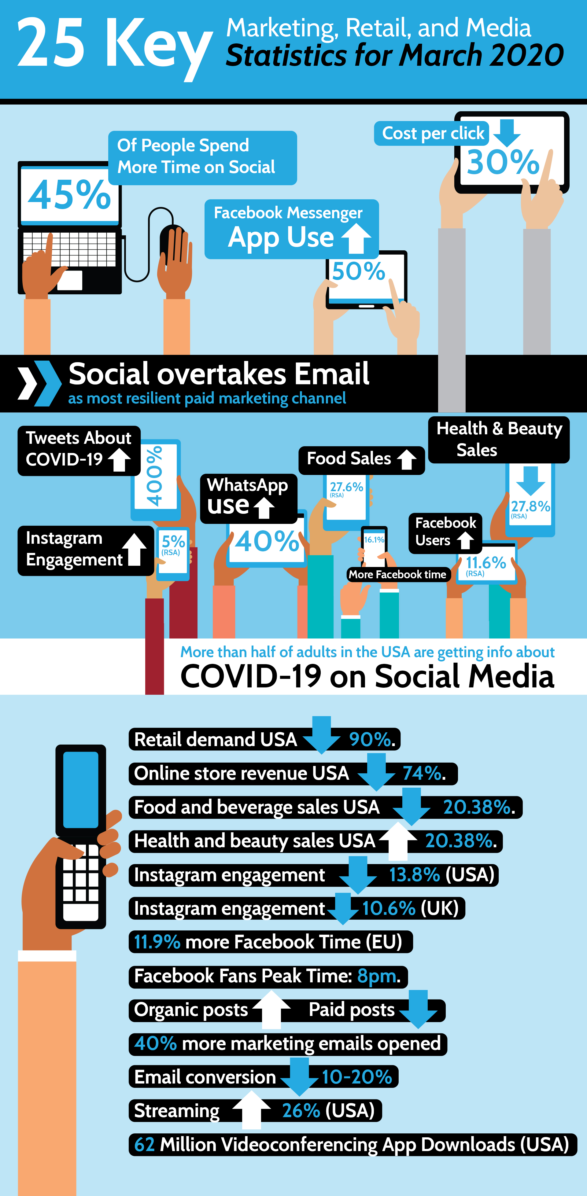 Inforgraphic about marketing, retail and media statics