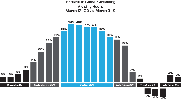 graph showing global viewing hours